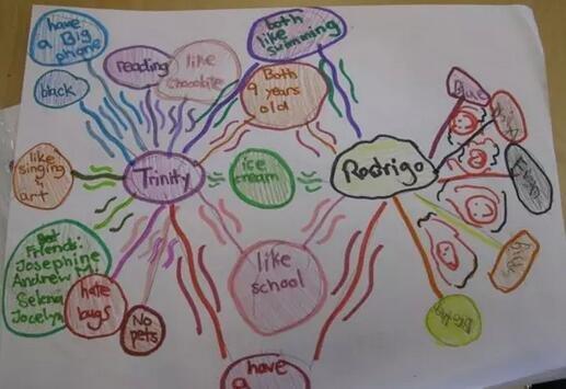 在英孚课堂上,老师们常常会带孩子们运用思维导图,开拓思维.